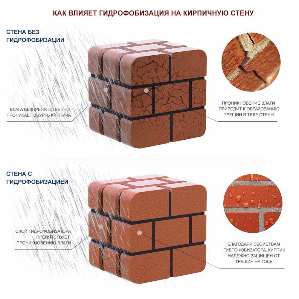 princip-raboty-gidrofobizacii-kirpicha-ili-bloka-kamnya-2